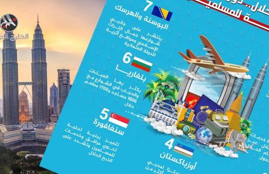 أبرز 7 دول تنظم رحلات سياحية صديقة للمسلمين