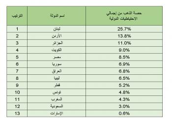 لبنان يتصدر الدول العربية في احتياطات الذهب