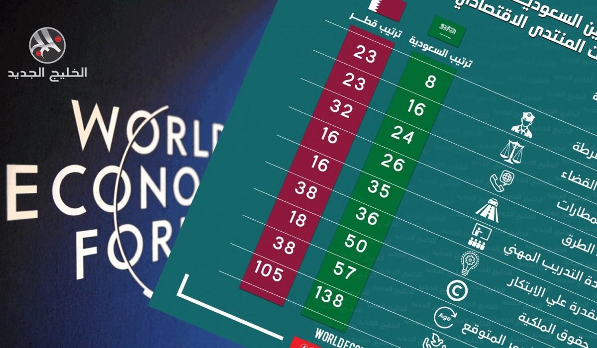 مقارنة بين السعودية وقطر في تصنيفات المنتدى الاقتصادي العالمي