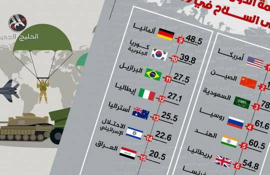 الدول الأكثر إنفاقا على السلاح في 2019