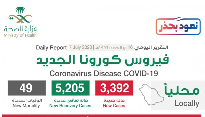 كورونا.. السعودية تسجل 49 وفاة وأكبر معدل تعافي يومي