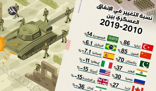 نسبة التغيير في الإنفاق العسكري بين 2010 - 2019
